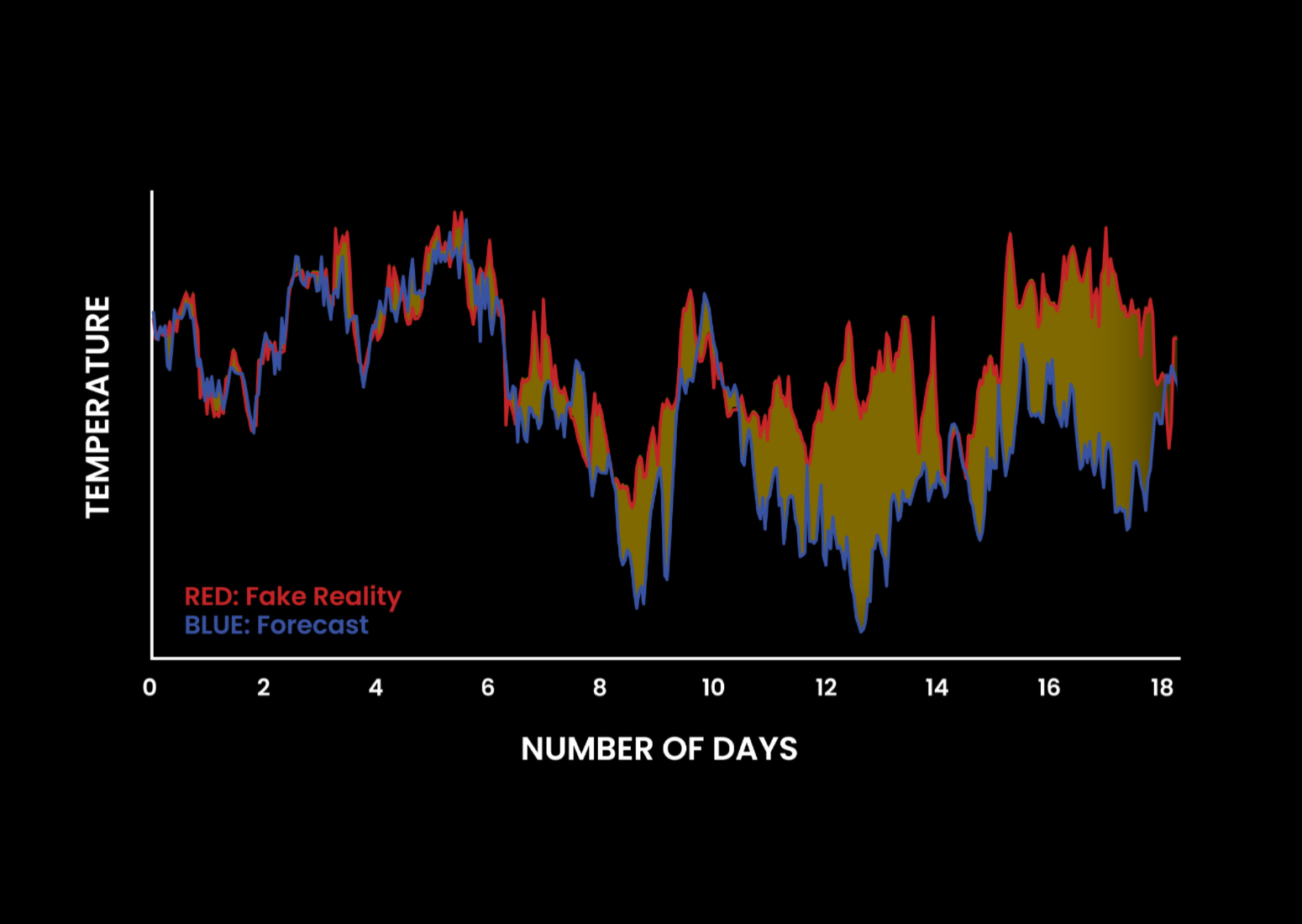 20-day forecast simulation with starting conditions that differed on the order of a thousandth of a degree of the control (Forecast vs Fake Reality) yielded drastically different results past six days.