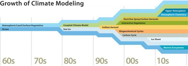 growth of climate modeling