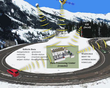 Artist's rendering: components of the prototype Vehicle Data Translator System