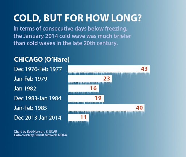Chart showing consecutive days below freezing during cold waves in Chicago, 1970s-1990s and 2014