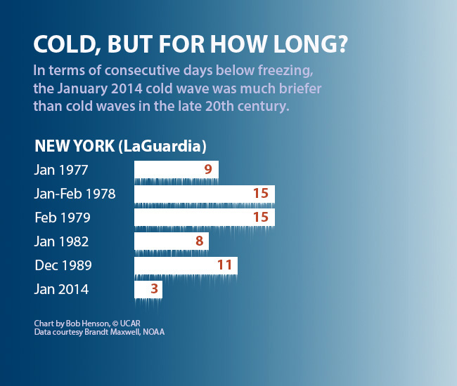 Chart showing duration of cold waves in New York, 1970s to 2014