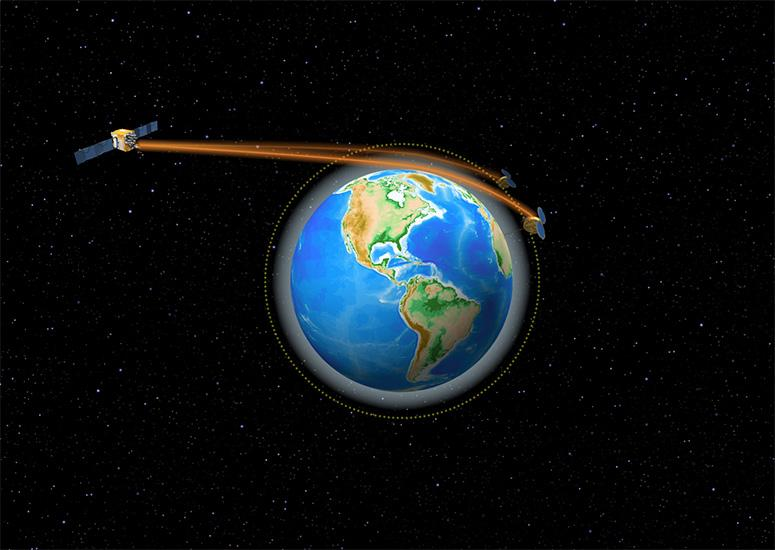 A graphic showing how COSMIC satellites measure the bend of GPS signals.