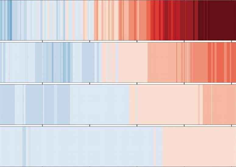 Ocean heat changing over time in the different layers of the ocean