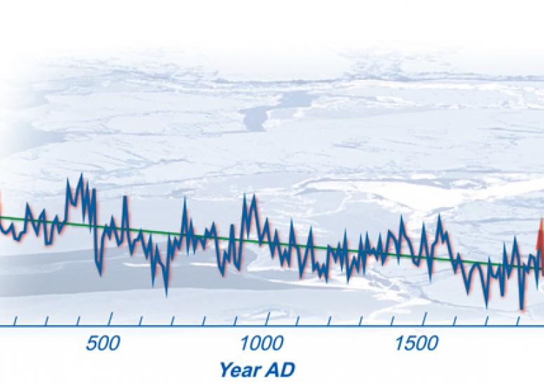 Color graph of Arctic temperatures over the last 2,000 years