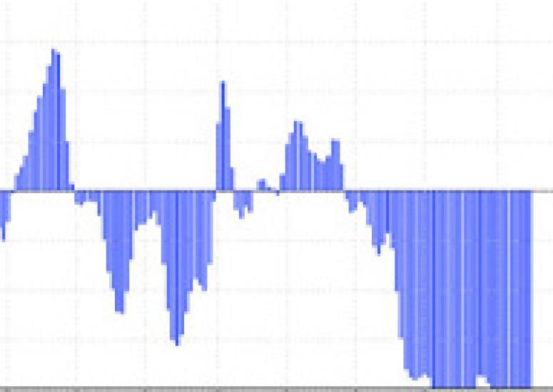 AO index for September 2009-January 2010