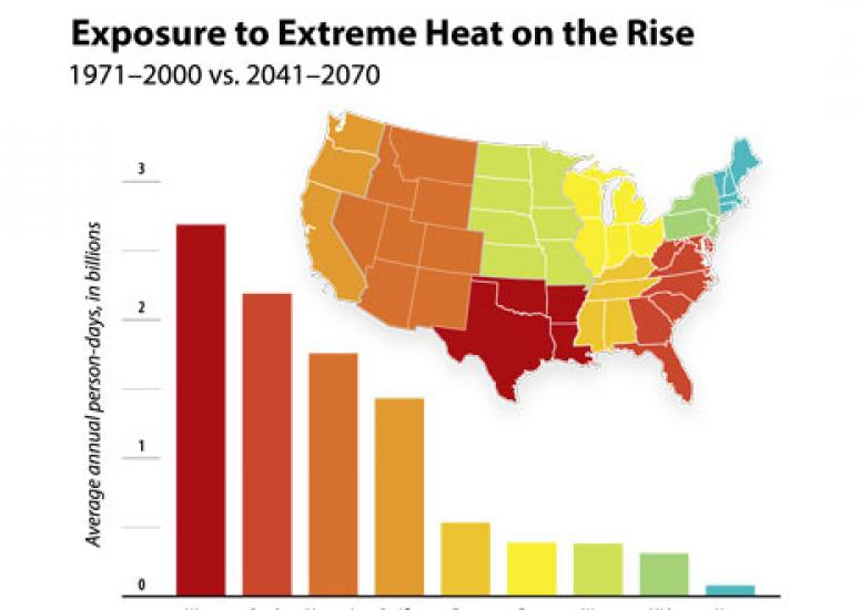 Exposure to extreme heat could rise: Graph shows regional increases