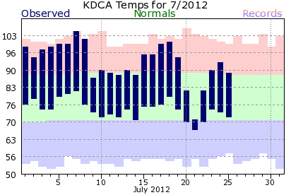 Chart of temperatures in July 2012 at D.C.'s Reagan National Airport
