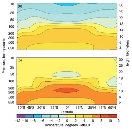 Comparison of modeled and observed temperature patterns by latitude and altitude