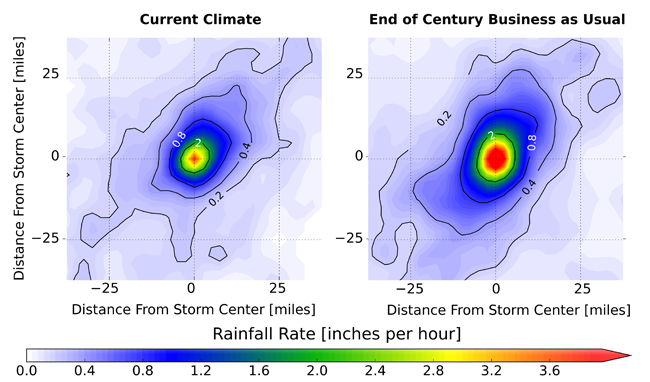 Future storms present greater flooding risk - current and future mesocscale convective systems